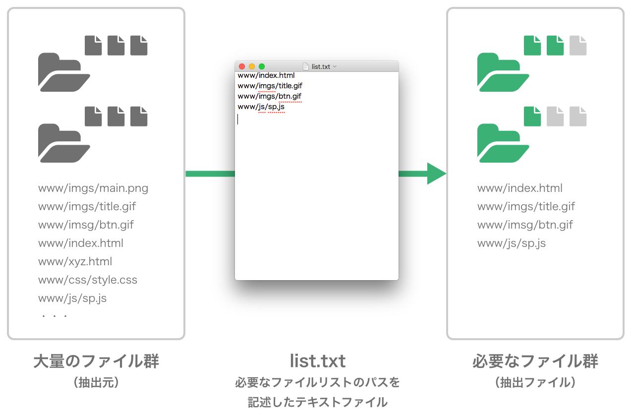 図表 ファイル抽出のイメージ