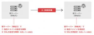 図:さくらのレンタルサーバー ドメイン・SSLの移行