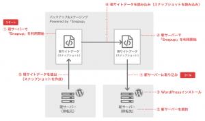 図:サイト移行の全体像